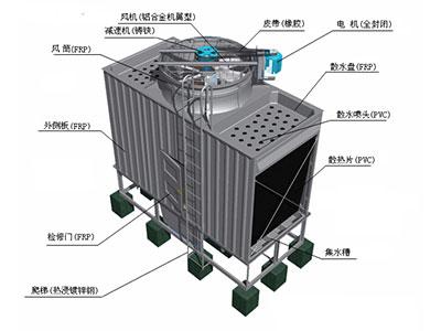 mg娱乐游戏平台网站_工作原理_技术参数 FKH方形横流开放式冷却塔